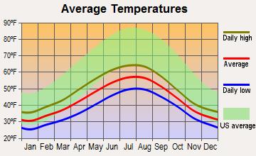 Craig Alaska Climate Graph  hat-tip to city-data.com